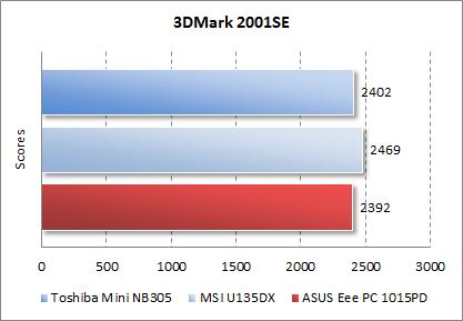 Результаты ASUS Eee PC 1015PD в 3DMark 2001