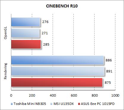 Результаты ASUS Eee PC 1015PD в CINEBENCH R10