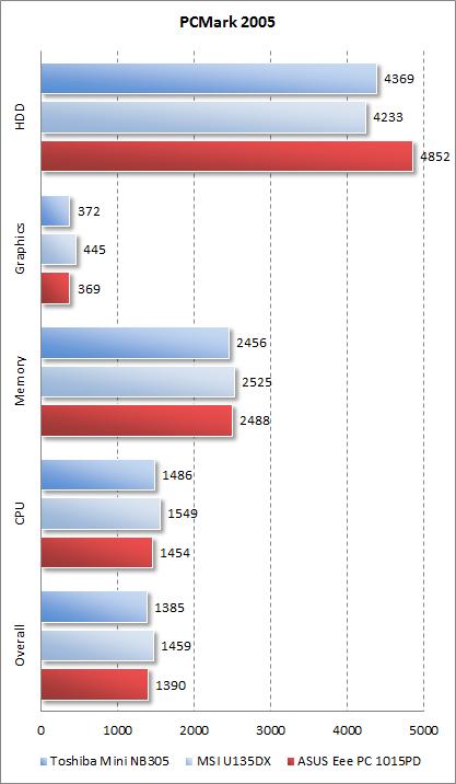 Результаты ASUS Eee PC 1015PD в PCMark 2005