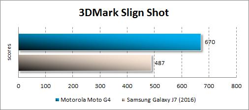 Производительность Moto G4 в 3DMark