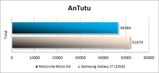 Производительность Moto G4 в Antutu