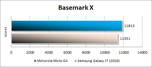 Производительность Moto G4 в Basemark X