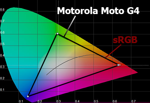 Цветовой охват экрана Motorola Moto G4