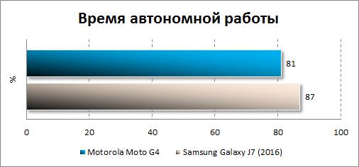 Результаты тестирования автономности Motot G4
