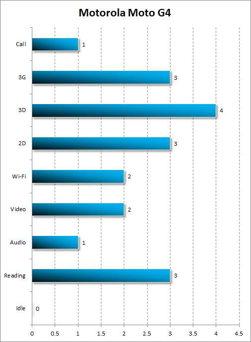 Автономность Moto G4