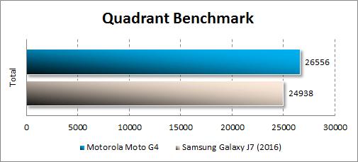 Производительность Moto G4 в Quadrant