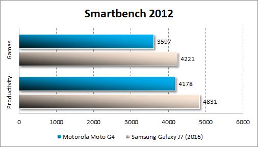 Производительность Moto G4 в Smartbench 2012