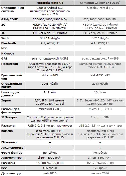 Характеристики Motorola Moto G4