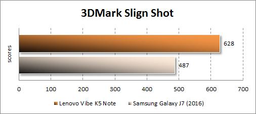 Результаты Lenovo Vibe K5 Note в 3DMark