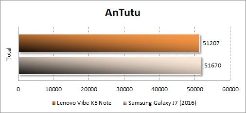 Результаты Lenovo Vibe K5 Note в Antutu