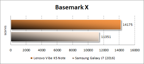 Результаты Lenovo Vibe K5 Note в Basemark X