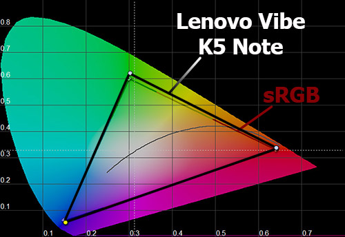 Цветовой охват экрана Lenovo Vibe K5 Note