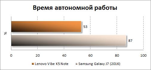 Результаты автономности Lenovo Vibe K5 Note