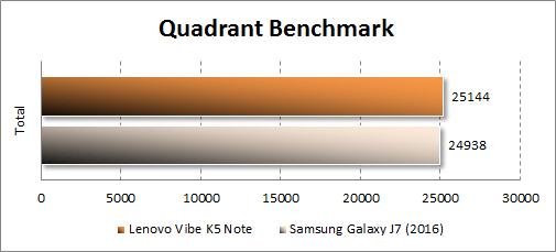 Результаты Lenovo Vibe K5 Note в Quadrant