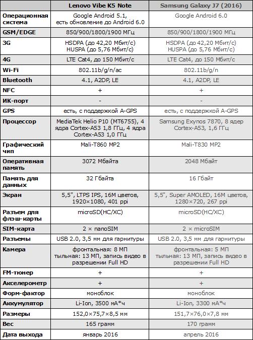 Характеристики Lenovo Vibe K5 Note