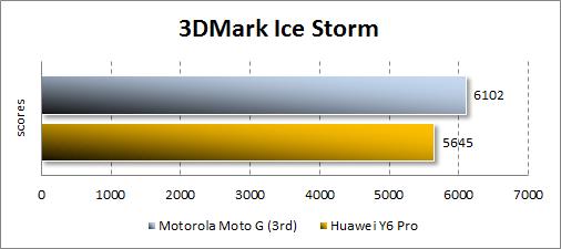Результаты Motorola Moto G (3rd) в 3DMark