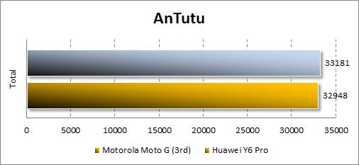 Результаты Motorola Moto G (3rd) в Antutu