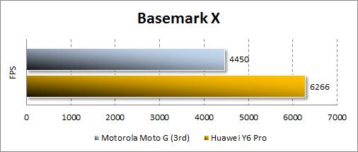 Результаты Motorola Moto G (3rd) в Basemark