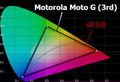 Цветовой охват экрана Motorola Moto G (3rd)