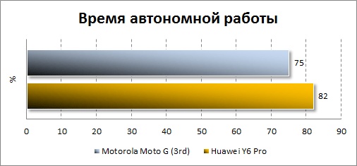 Результаты автономности Motorola Moto G (3rd)
