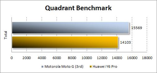 Результаты Motorola Moto G (3rd) в Quadrant