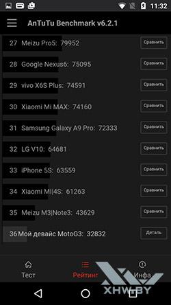 Результаты тестирования Motorola Moto G (3rd) в Antutu. Рис. 2