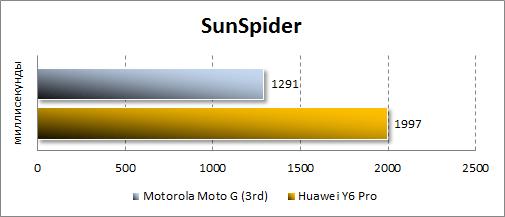 Результаты Motorola Moto G (3rd) в SunSpider