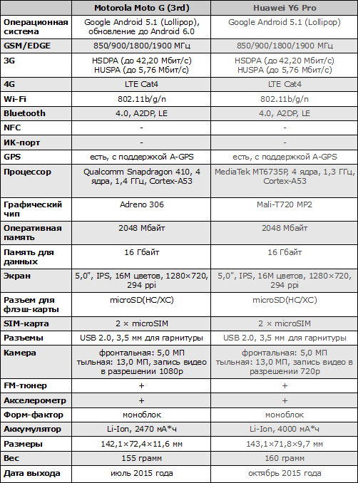 Характеристики Motorola Moto G (3rd)