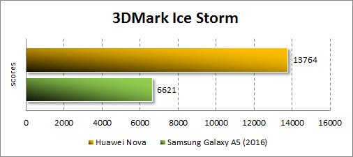 Результаты Huawei Nova в 3DMark