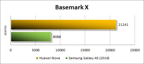 Результаты Huawei Nova в Basemark