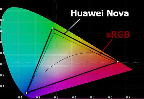 Цветовой охват экрана Huawei Nova