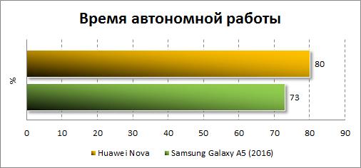 Результаты автономности Huawei Nova