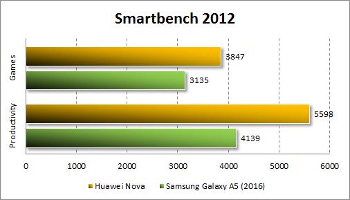 Результаты Huawei Nova в Smartbench 2012