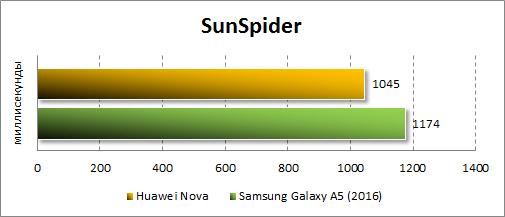 Результаты Huawei Nova в SunSpider