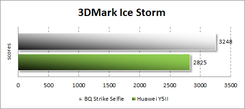 Производительность BQ Strike Selfie BQS-5050 в 3DMark