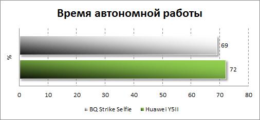 Время автономной работы BQ Strike Selfie BQS-5050
