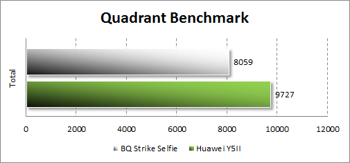 Производительность BQ Strike Selfie BQS-5050 в Quadrant Benchmark