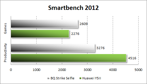 Производительность BQ Strike Selfie BQS-5050 в SmartBench 2012