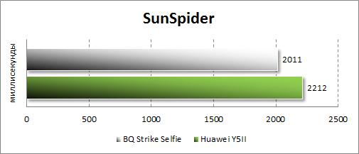 Производительность BQ Strike Selfie BQS-5050 в SunSpider