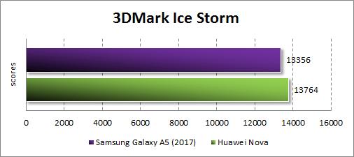 Производительность Samsung Galaxy A5 (2017) в 3DMark