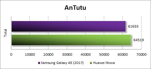 Производительность Samsung Galaxy A5 (2017) в Antutu