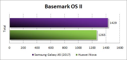 Производительность Samsung Galaxy A5 (2017) в Basemark OS