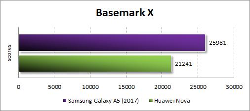 Производительность Samsung Galaxy A5 (2017) в Basemark X
