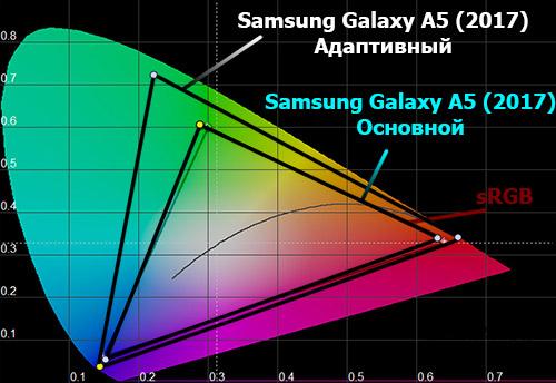 Цветовой охват экрана Galaxy A5 (2017)