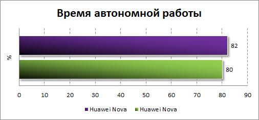 Результаты тестирования автономности Samsung Galaxy A5 (2017)
