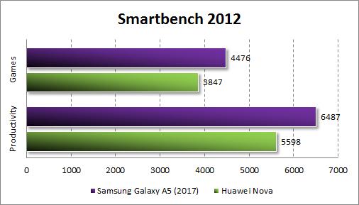 Производительность Samsung Galaxy A5 (2017) в Smartbench 2012