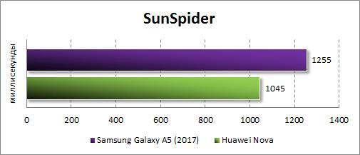 Производительность Samsung Galaxy A5 (2017) в SunSpider