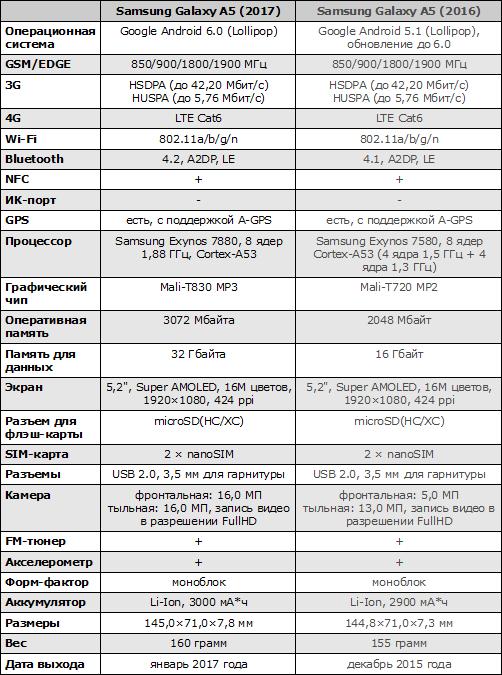Характеристики Galaxy A5 (2017)