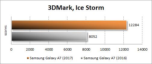 Результаты Samsung Galaxy A7 (2017) в 3DMark