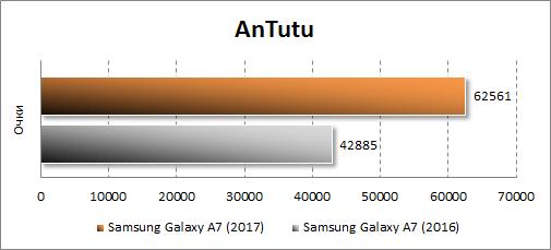 Результаты Samsung Galaxy A7 (2017) в Antutu